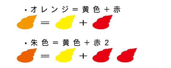 オレンジ色の作り方