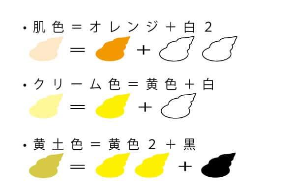 肌色の作り方